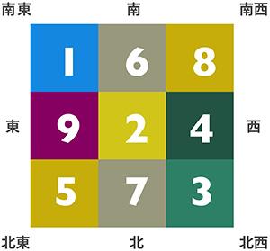 Feng Shui grid
